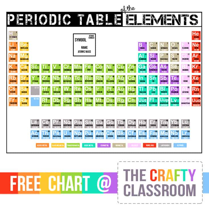 Periodic Table Printables The Crafty Classroom
